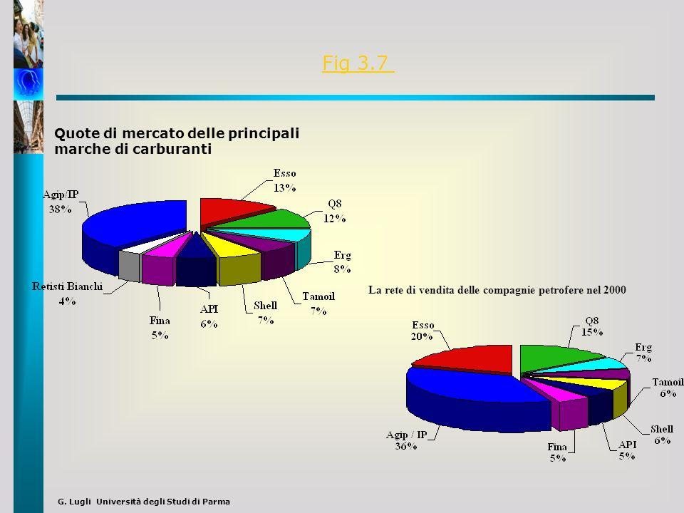 Fig 3.7 Quote di mercato delle principali marche di carburanti
