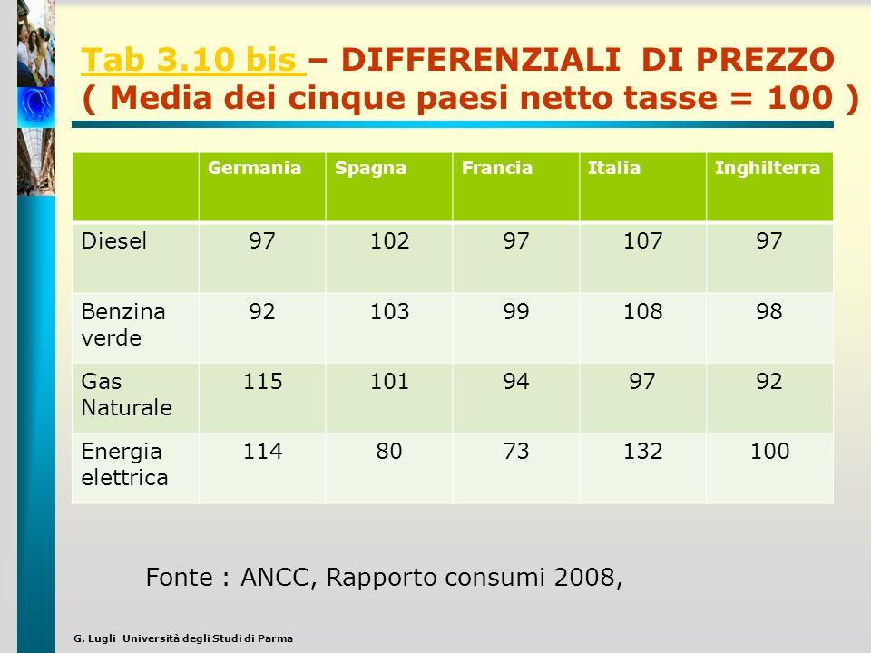Tab 3.10 bis – DIFFERENZIALI DI PREZZO ( Media dei cinque paesi netto tasse = 100 )