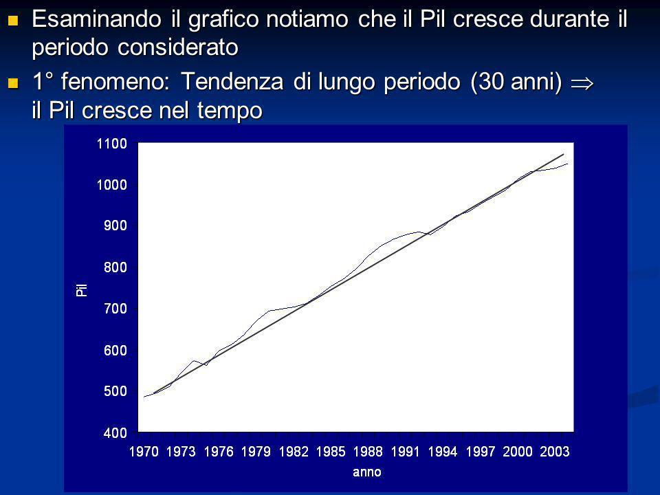 Esaminando il grafico notiamo che il Pil cresce durante il periodo considerato