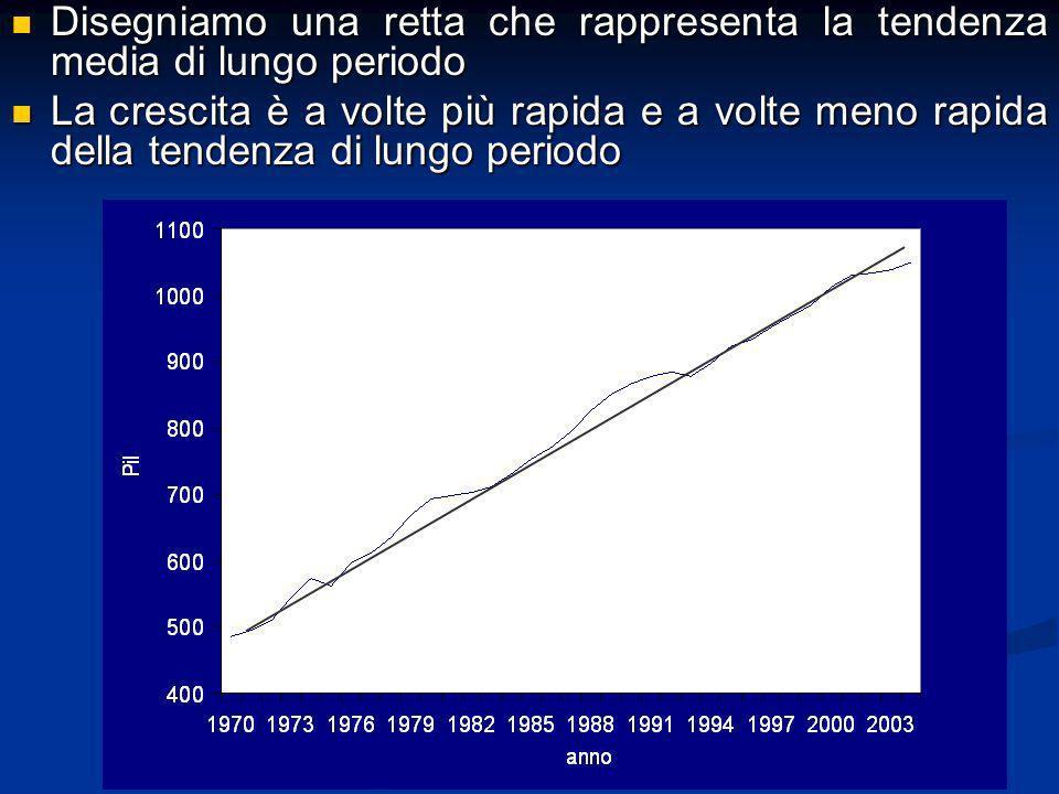 Disegniamo una retta che rappresenta la tendenza media di lungo periodo