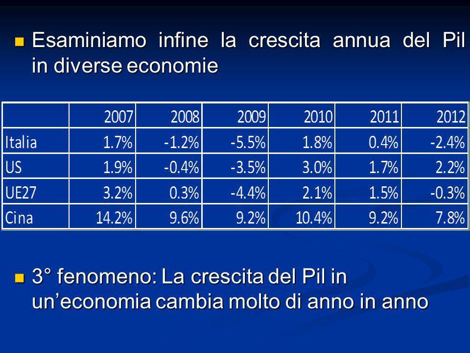 Esaminiamo infine la crescita annua del Pil in diverse economie