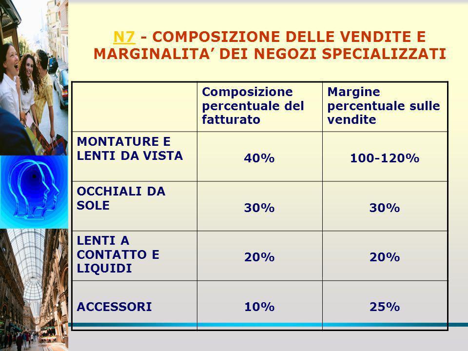 N7 - COMPOSIZIONE DELLE VENDITE E MARGINALITA' DEI NEGOZI SPECIALIZZATI