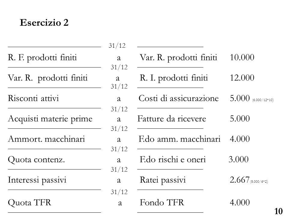 Esercizio 2 R. F. prodotti finiti a Var. R. prodotti finiti 10.000