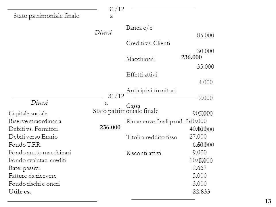 Stato patrimoniale finale a Diversi 236.000