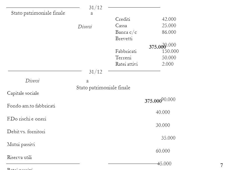 Stato patrimoniale finale a Diversi 375.000