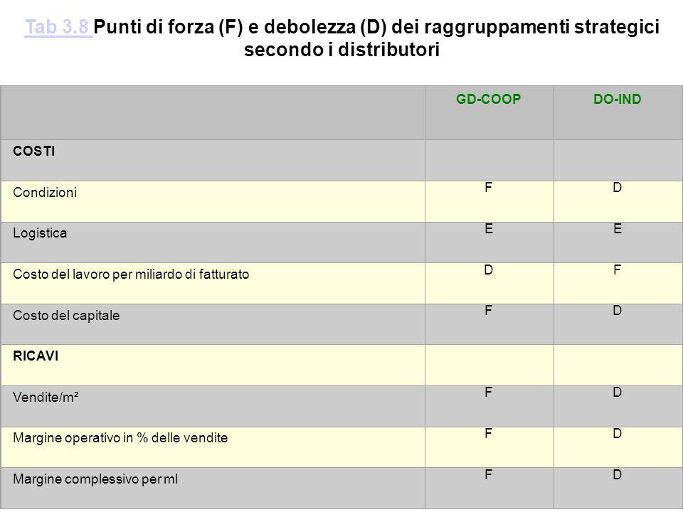 Tab 3.8 Punti di forza (F) e debolezza (D) dei raggruppamenti strategici secondo i distributori.