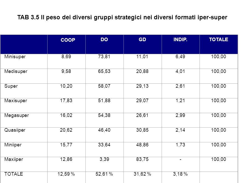 TAB 3.5 Il peso dei diversi gruppi strategici nei diversi formati iper-super. COOP. DO. GD.