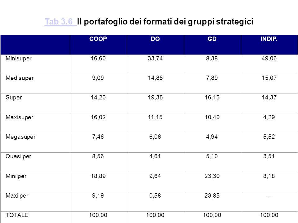 Tab 3.6 Il portafoglio dei formati dei gruppi strategici