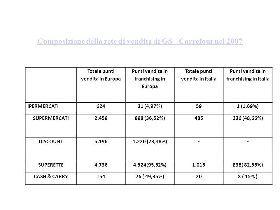 Composizione della rete di vendita di GS - Carrefour nel 2007