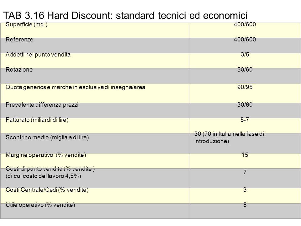 TAB 3.16 Hard Discount: standard tecnici ed economici