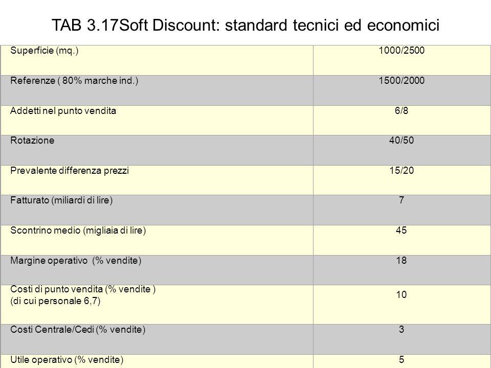 TAB 3.17Soft Discount: standard tecnici ed economici