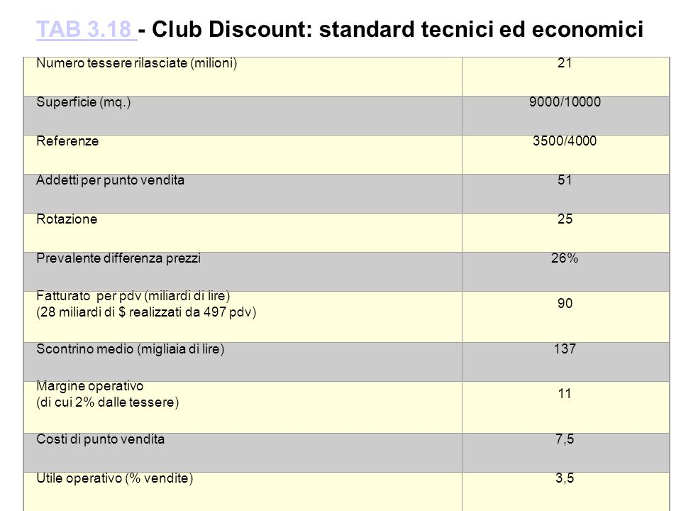 TAB 3.18 - Club Discount: standard tecnici ed economici