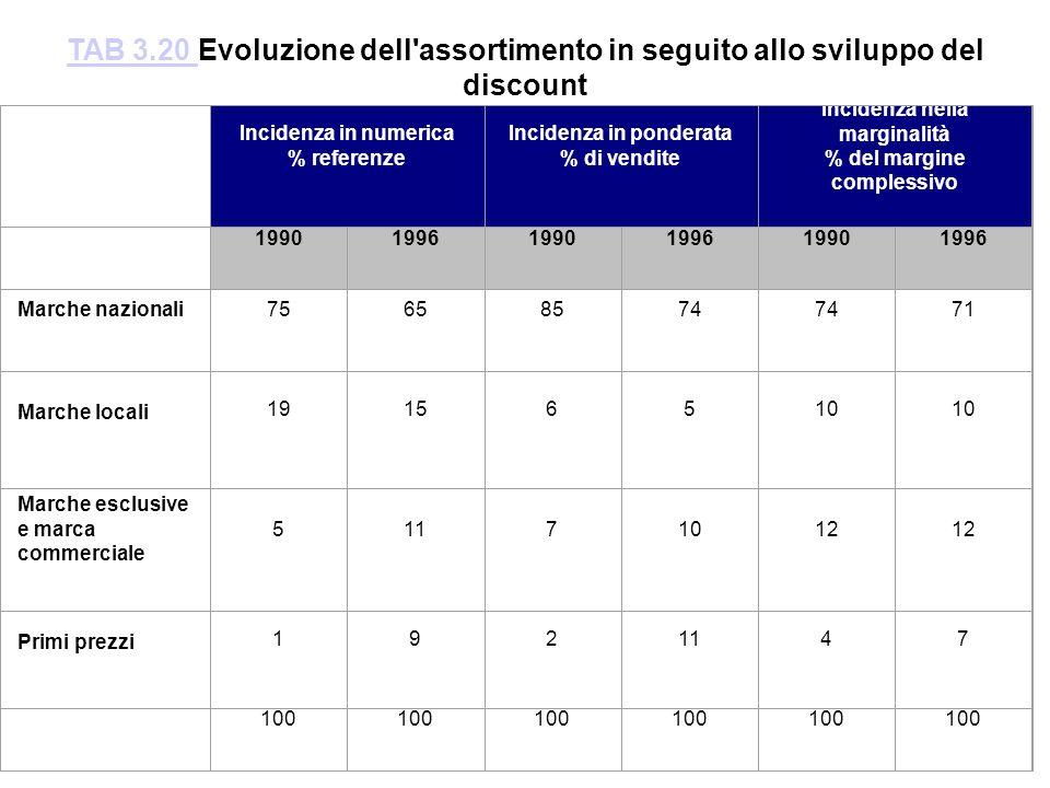 TAB 3.20 Evoluzione dell assortimento in seguito allo sviluppo del discount. Incidenza in numerica.