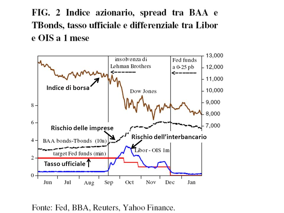 Indice di borsa Rischio delle imprese Rischio dell'interbancario Tasso ufficiale