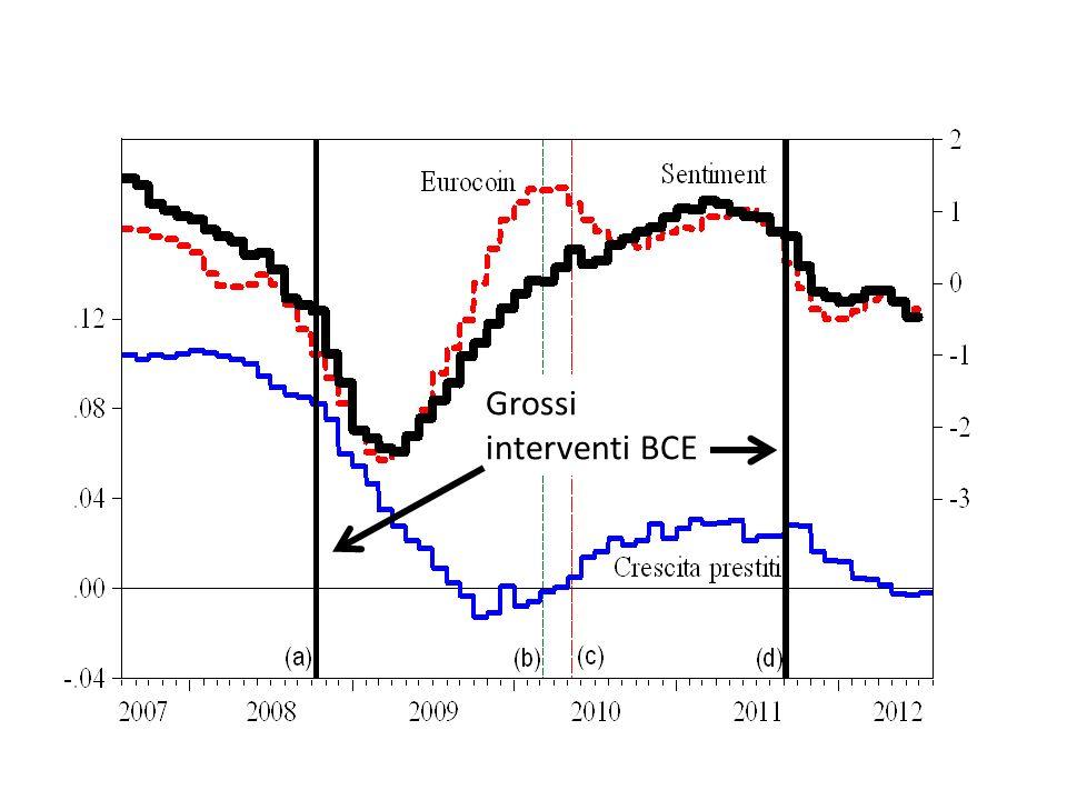 Grossi interventi BCE