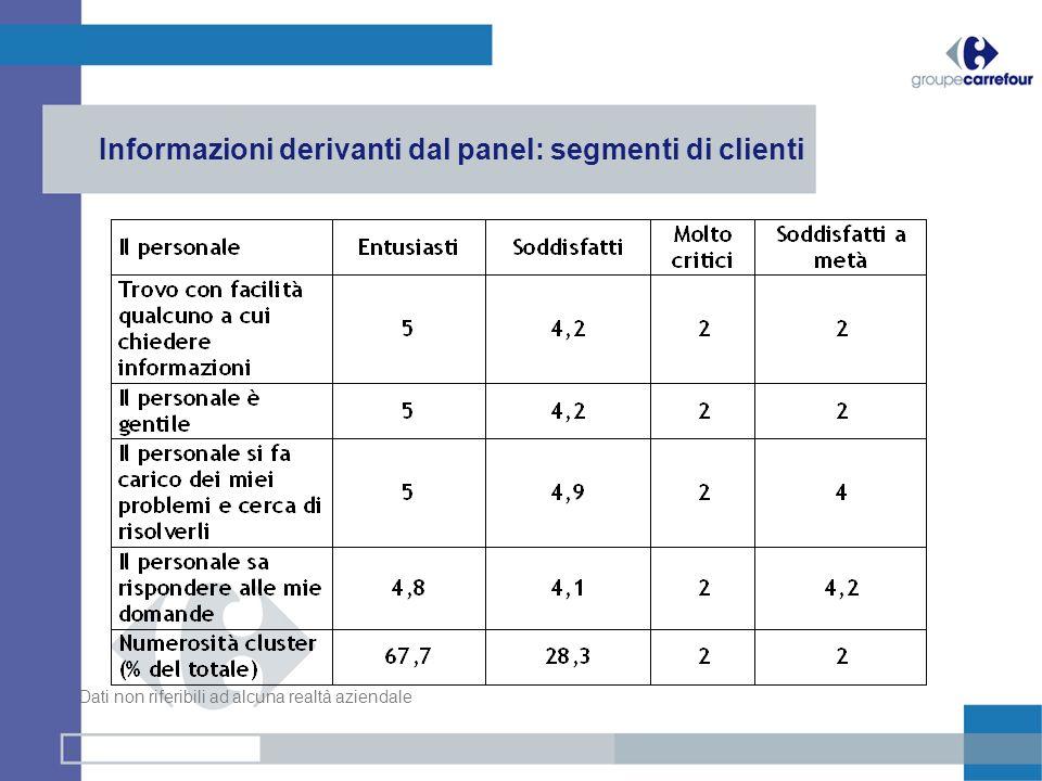Informazioni derivanti dal panel: segmenti di clienti