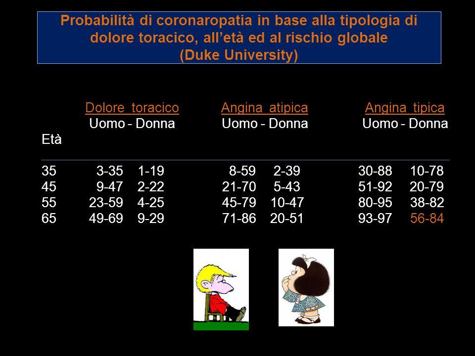 Probabilità di coronaropatia in base alla tipologia di dolore toracico, all'età ed al rischio globale (Duke University)
