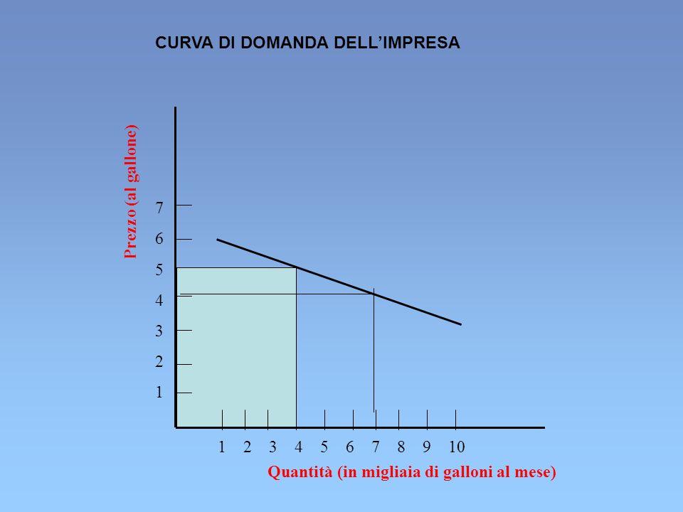 CURVA DI DOMANDA DELL'IMPRESA