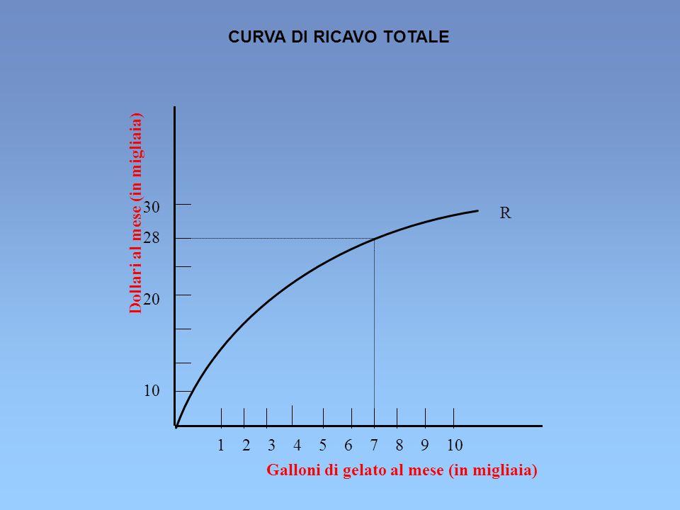 CURVA DI RICAVO TOTALE 30. 28. 20. 10. R. Dollari al mese (in migliaia) 1 2 3 4 5 6 7 8 9 10.