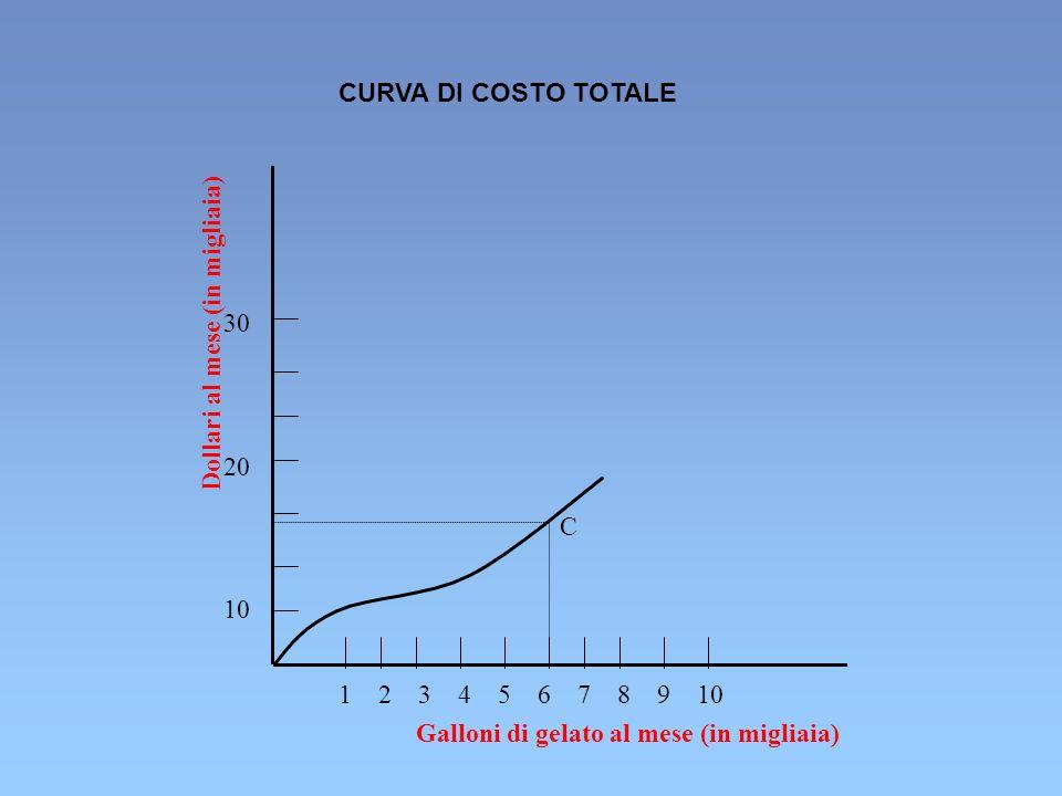 CURVA DI COSTO TOTALE 30. 20. 10. Dollari al mese (in migliaia) C. 1 2 3 4 5 6 7 8 9 10.