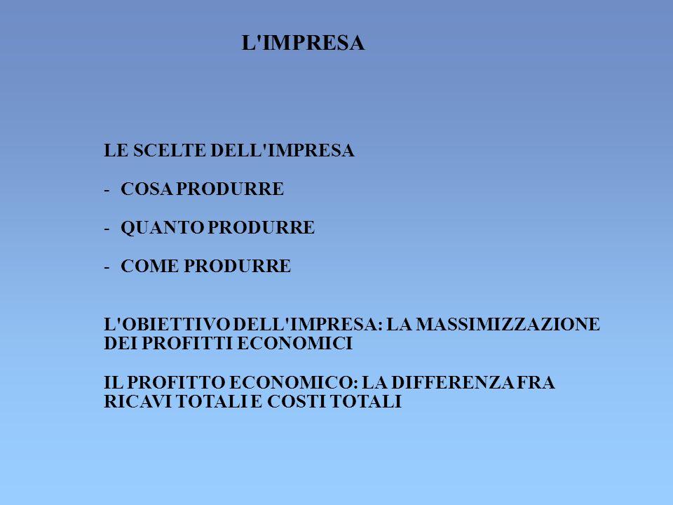 L IMPRESA LE SCELTE DELL IMPRESA - COSA PRODURRE - QUANTO PRODURRE -