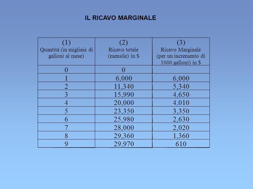 IL RICAVO MARGINALE(1) Quantità (in migliaia di. galloni al mese) (2) Ricavo totale. (mensile) in $