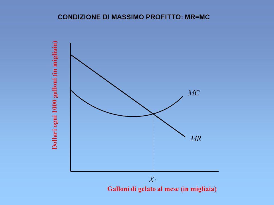 MC MR X1 CONDIZIONE DI MASSIMO PROFITTO: MR=MC