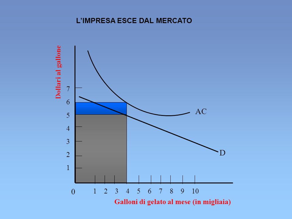 AC D L'IMPRESA ESCE DAL MERCATO Dollari al gallone 7 6 5 4 3 2 1