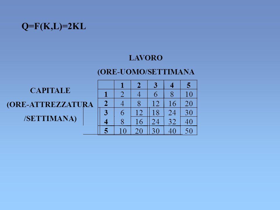 Q=F(K,L)=2KL LAVORO (ORE-UOMO/SETTIMANA 1 2 3 4 5 6 8 10 12 16 20 18