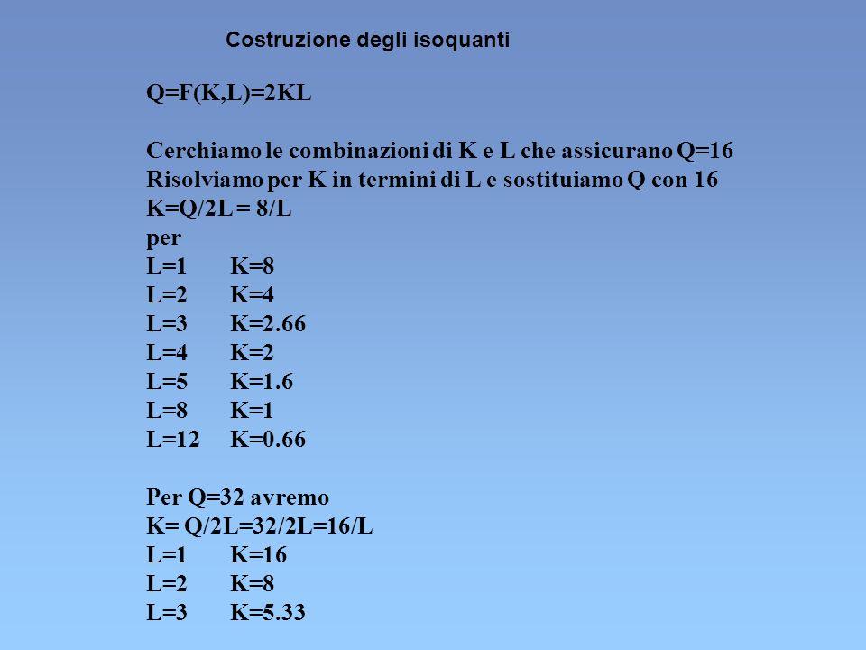 Cerchiamo le combinazioni di K e L che assicurano Q=16