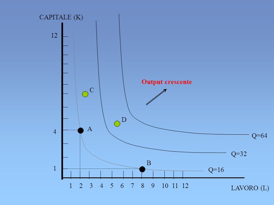 CAPITALE (K) 12. Output crescente. C. 4. 1. D. A. Q=64. Q=32. B. Q=16. 1 2 3 4 5 6 7 8 9 10 11 12.