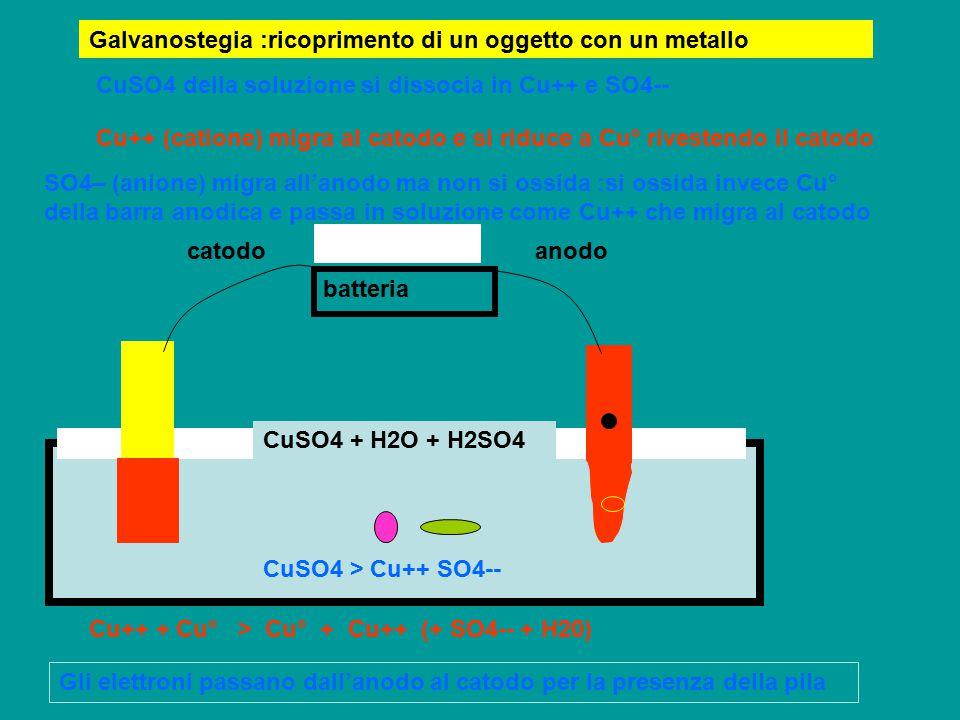 Galvanostegia :ricoprimento di un oggetto con un metallo