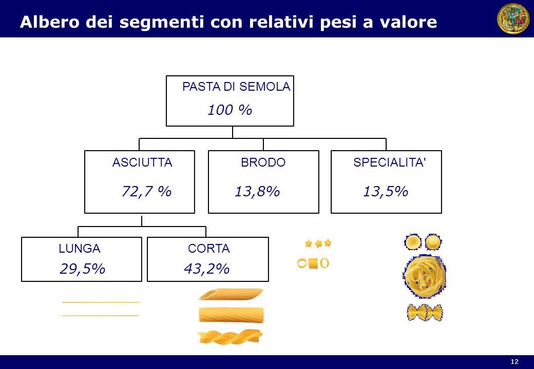 Albero dei segmenti con relativi pesi a valore