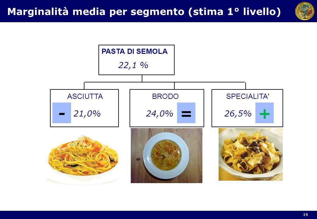 Marginalità media per segmento (stima 1° livello)