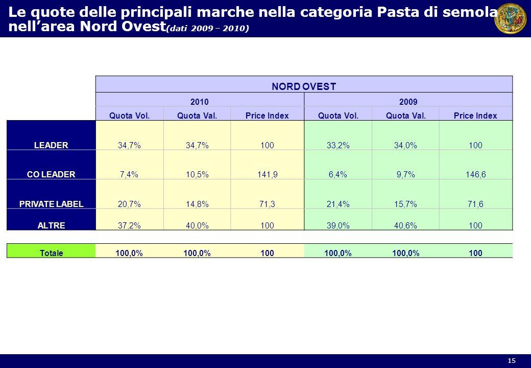 Le quote delle principali marche nella categoria Pasta di semola nell'area Nord Ovest(dati 2009 – 2010)