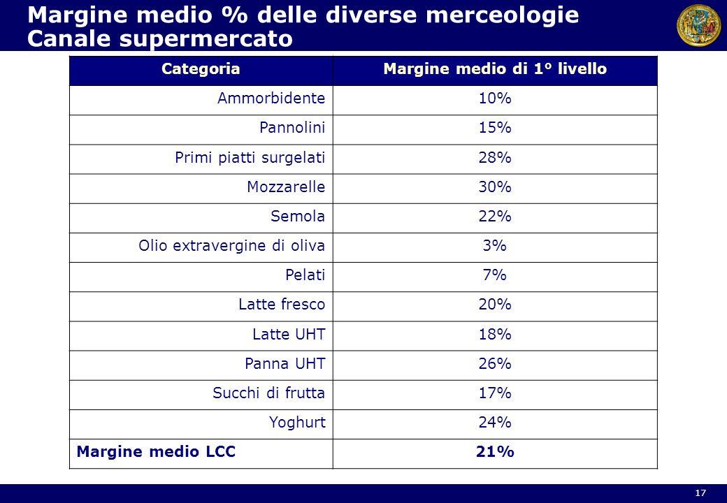 Margine medio % delle diverse merceologie Canale supermercato