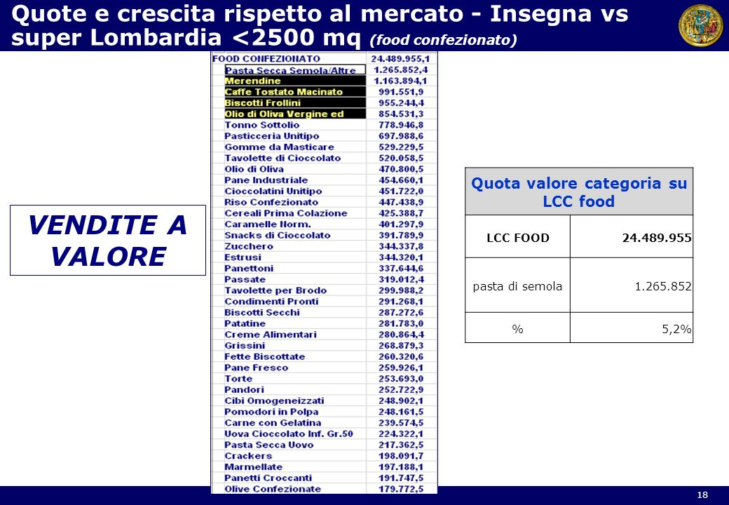 Quota valore categoria su LCC food