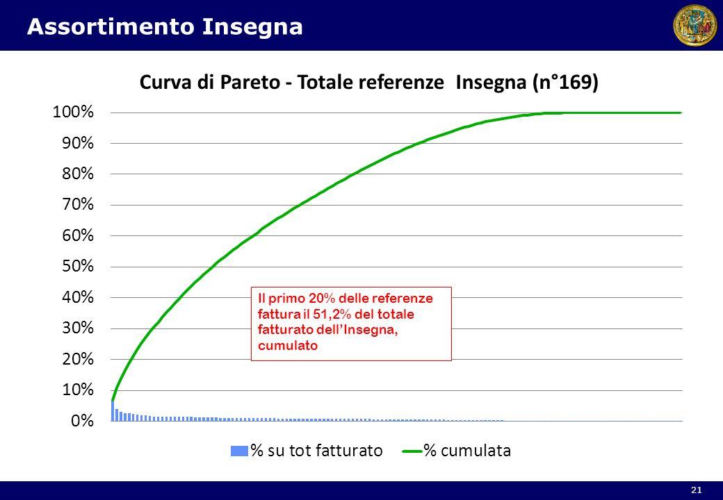 Assortimento Insegna Il primo 20% delle referenze fattura il 51,2% del totale fatturato dell'Insegna, cumulato.