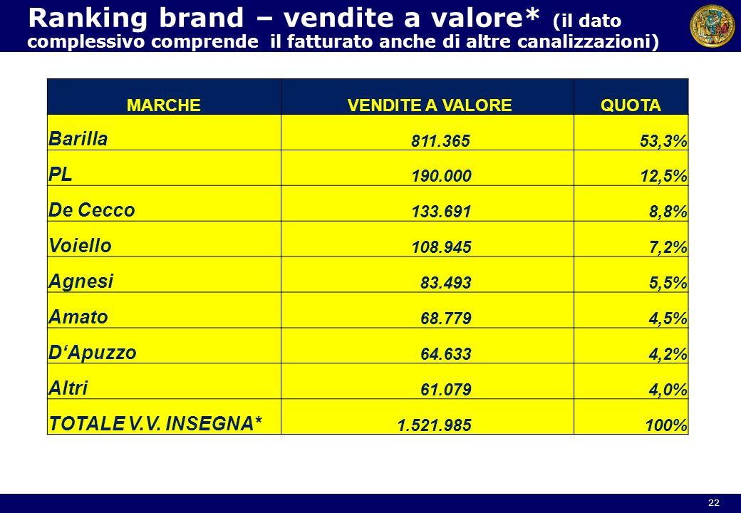 Ranking brand – vendite a valore