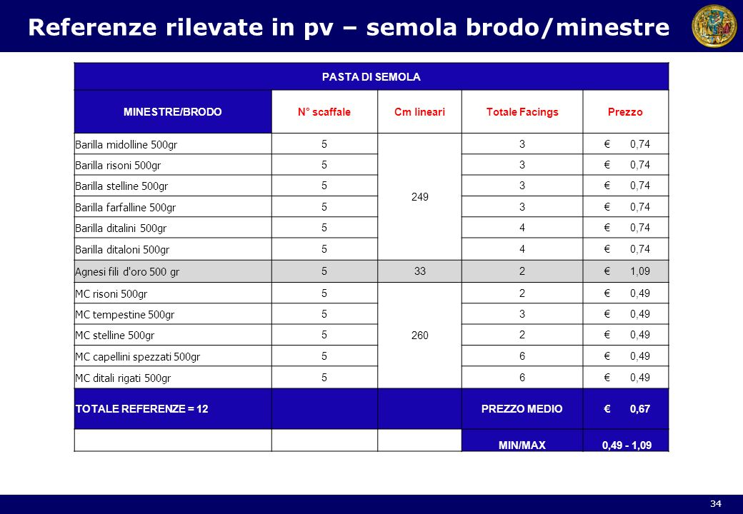 Referenze rilevate in pv – semola brodo/minestre