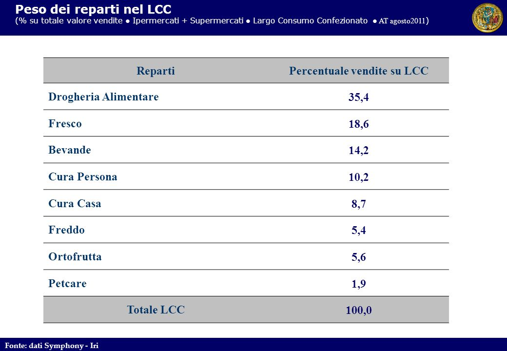 Percentuale vendite su LCC