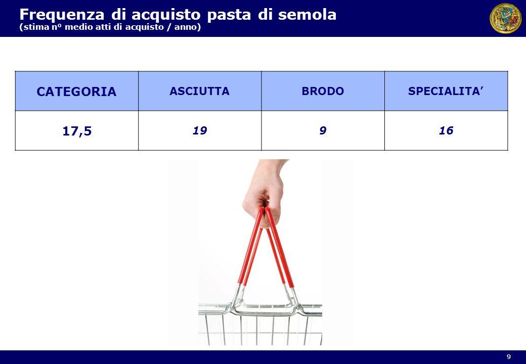 Frequenza di acquisto pasta di semola (stima n° medio atti di acquisto / anno)