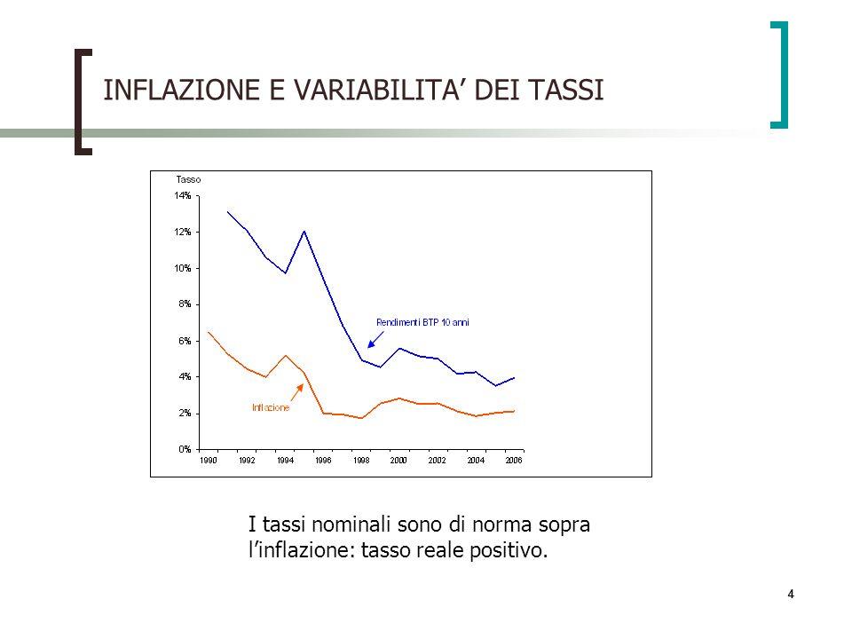 INFLAZIONE E VARIABILITA' DEI TASSI