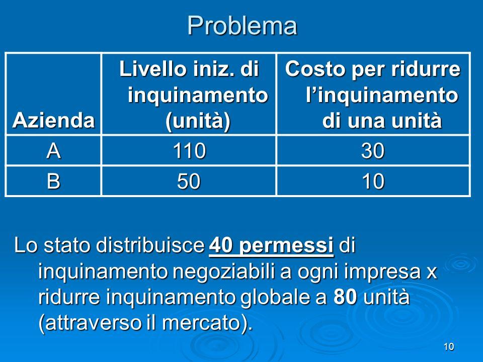 Problema Azienda Livello iniz. di inquinamento (unità)