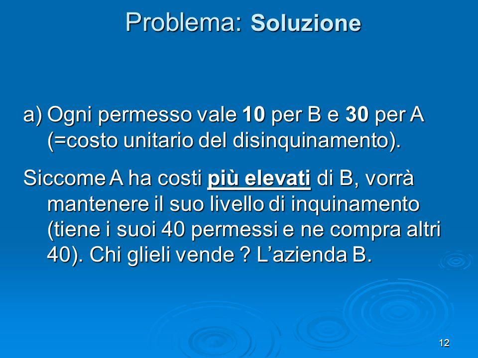 Problema: Soluzione Ogni permesso vale 10 per B e 30 per A (=costo unitario del disinquinamento).