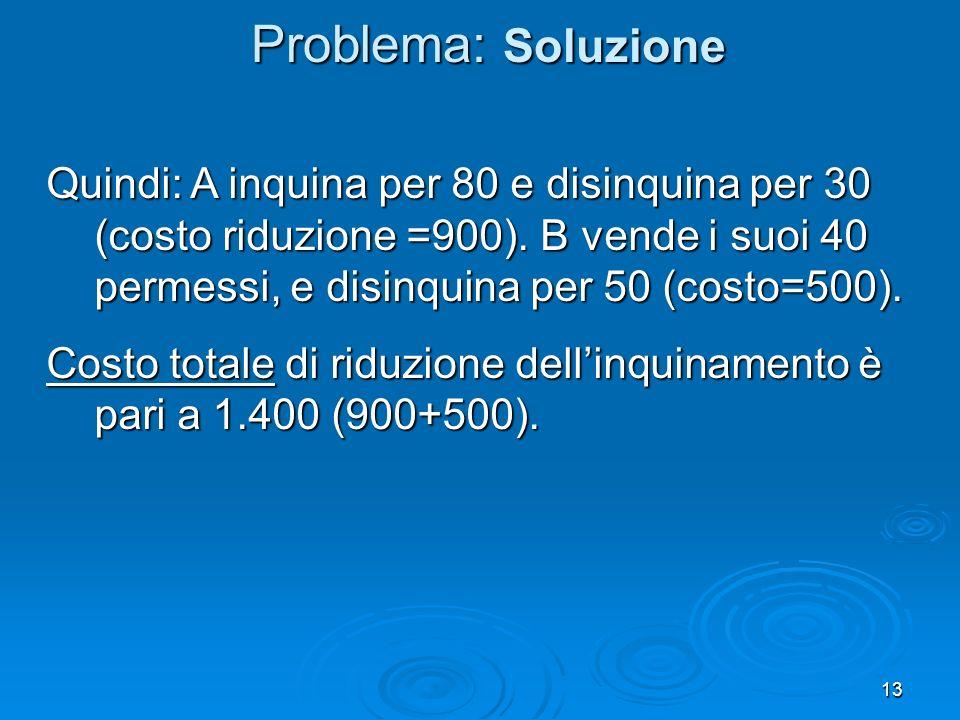 Problema: Soluzione Quindi: A inquina per 80 e disinquina per 30 (costo riduzione =900). B vende i suoi 40 permessi, e disinquina per 50 (costo=500).