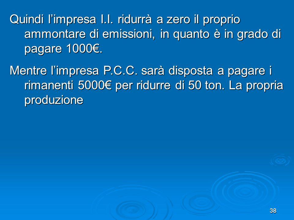 Quindi l'impresa I.I. ridurrà a zero il proprio ammontare di emissioni, in quanto è in grado di pagare 1000€.