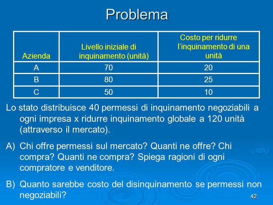 Problema Azienda. Livello iniziale di inquinamento (unità) Costo per ridurre l'inquinamento di una unità.