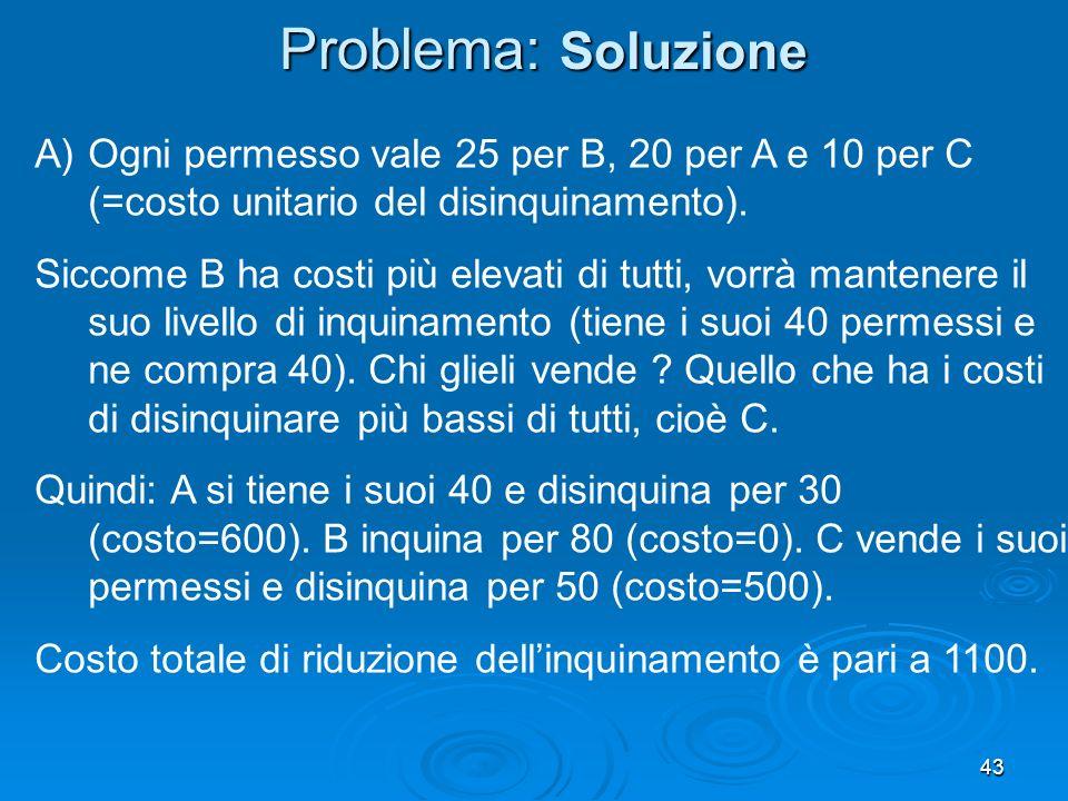 Problema: Soluzione Ogni permesso vale 25 per B, 20 per A e 10 per C (=costo unitario del disinquinamento).