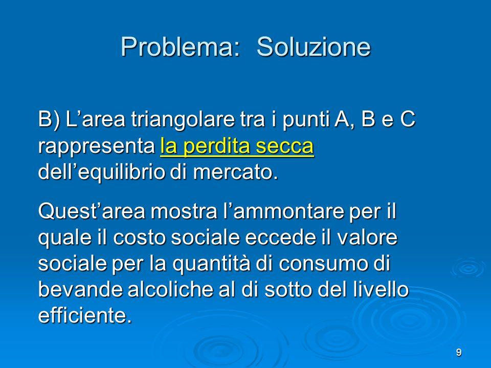 Problema: Soluzione B) L'area triangolare tra i punti A, B e C rappresenta la perdita secca dell'equilibrio di mercato.